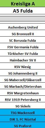 Klasseneinteilung der SG Marbach/Dietershan sowie SG Marbach/Dietershan II